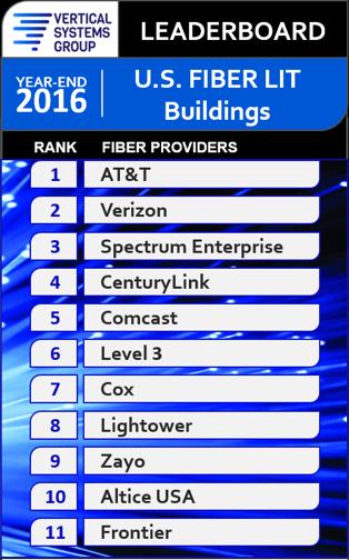 att provides most on net fiber lit buildings