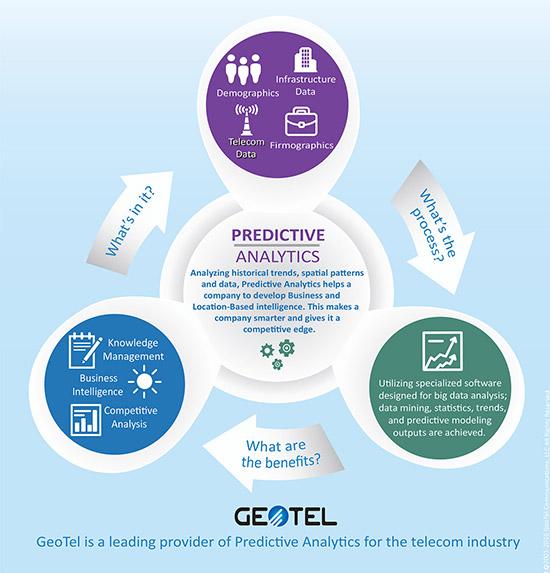geotel predictive analytics